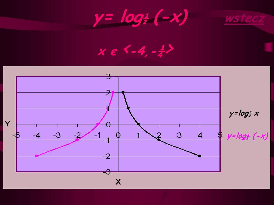 y= log½ (-x) wstecz x є <-4,-¼> y=log½ x y=log½ (-x)