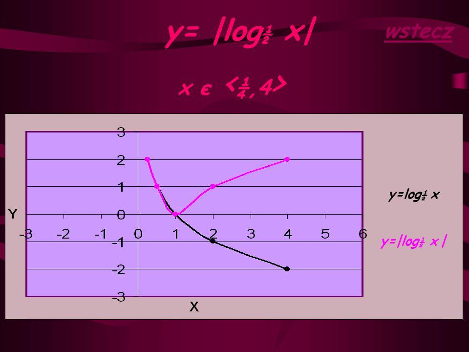 wstecz y= |log½ x| x є <¼,4> y=log½ x y=|log½ x |