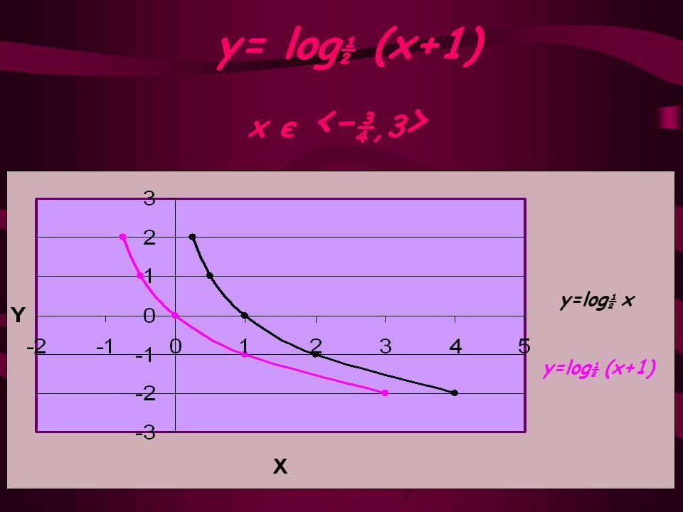 y= log½ (x+1) x є <-¾,3> y=log½ x y=log½ (x+1)