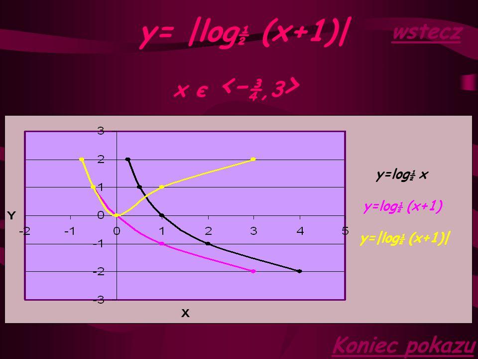 y= |log½ (x+1)| wstecz x є <-¾,3> Koniec pokazu y=log½ x