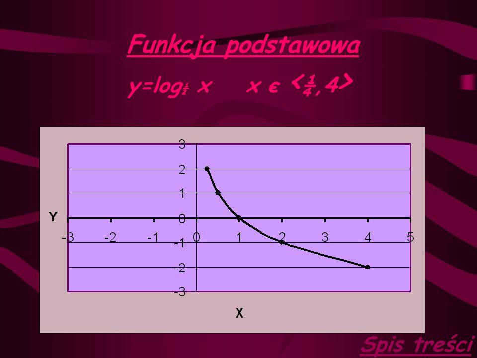 Funkcja podstawowa y=log½ x x є <¼,4> Spis treści
