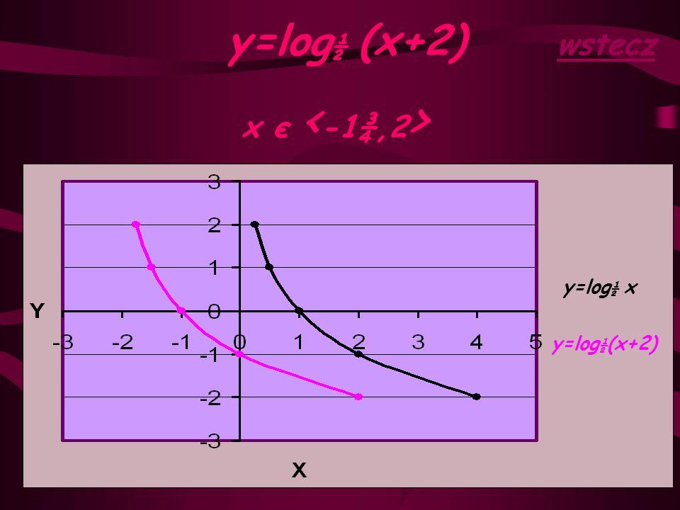 y=log½ (x+2) wstecz x є <-1¾,2> y=log½ x y=log½(x+2)