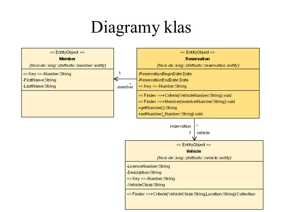 Diagramy klas