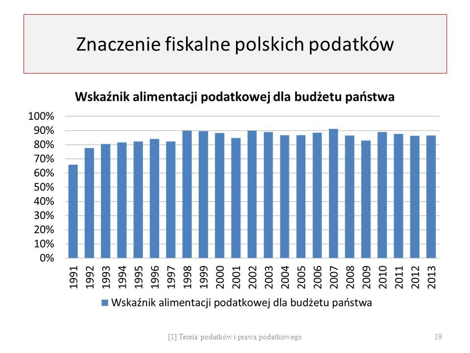 Znaczenie fiskalne polskich podatków