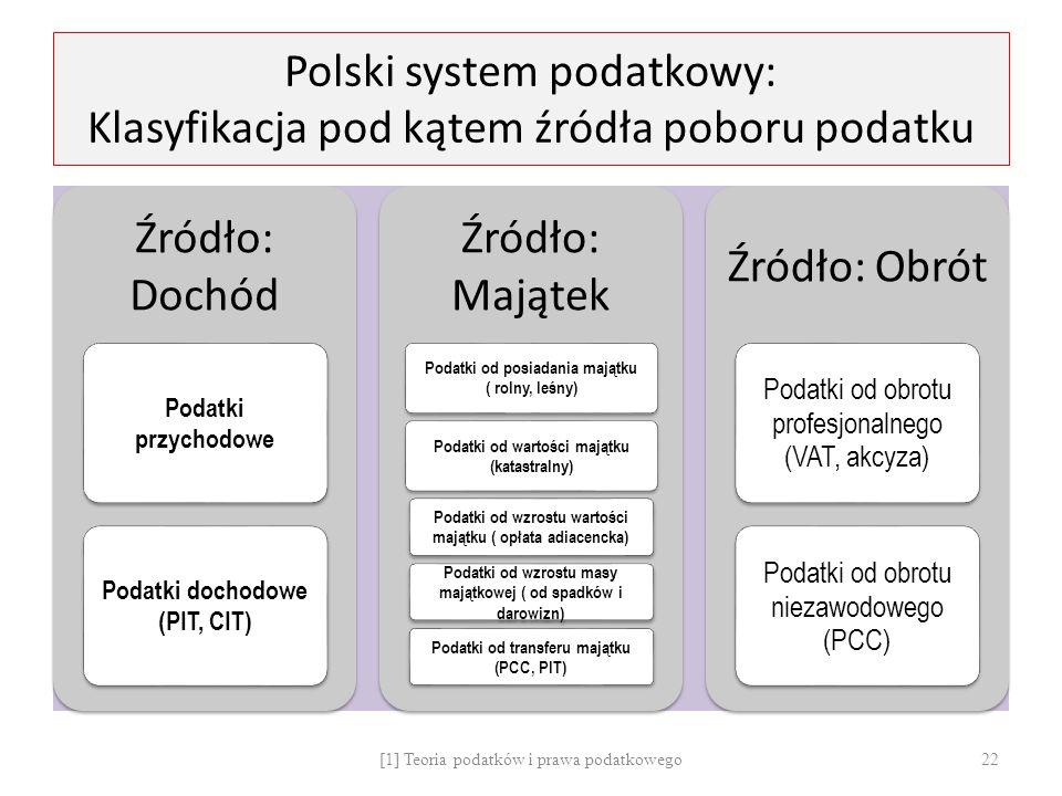 Polski system podatkowy: Klasyfikacja pod kątem źródła poboru podatku