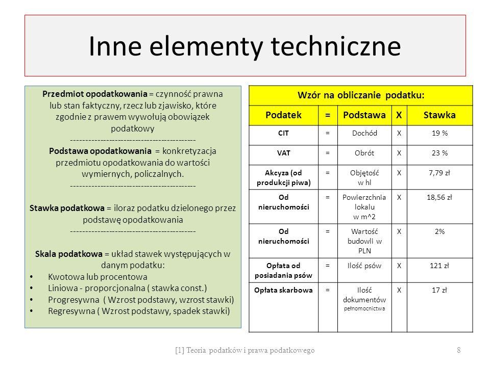 Inne elementy techniczne
