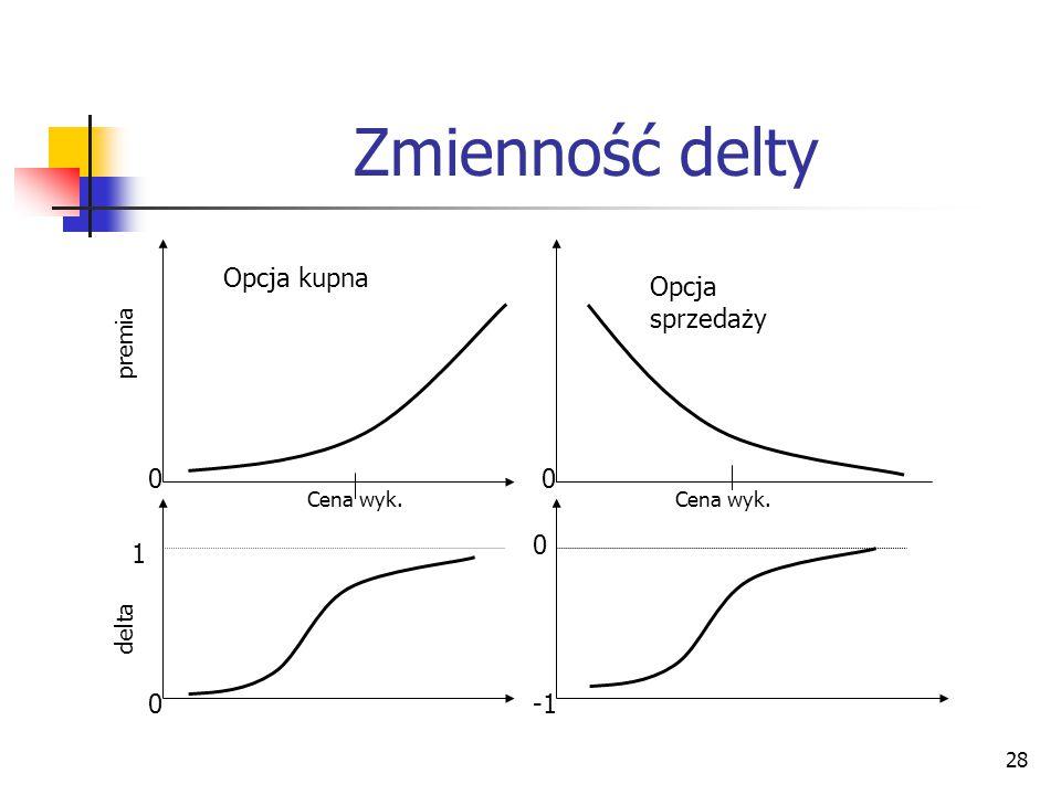 Zmienność delty Opcja kupna Opcja sprzedaży 1 -1 premia delta