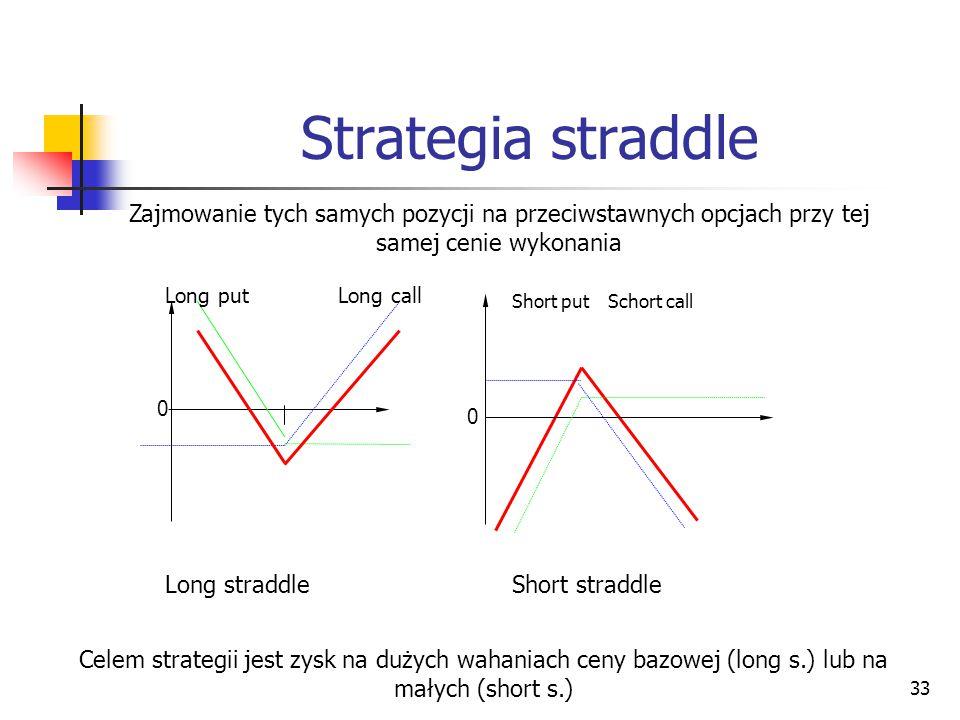 Strategia straddle Zajmowanie tych samych pozycji na przeciwstawnych opcjach przy tej samej cenie wykonania.