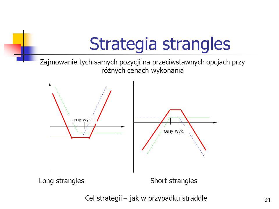 Cel strategii – jak w przypadku straddle