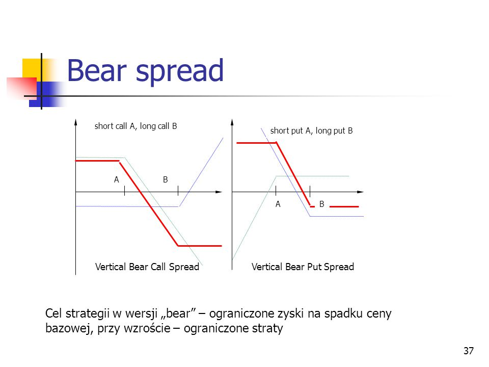 Bear spread short call A, long call B. short put A, long put B. A. B. A. B. Vertical Bear Call Spread.