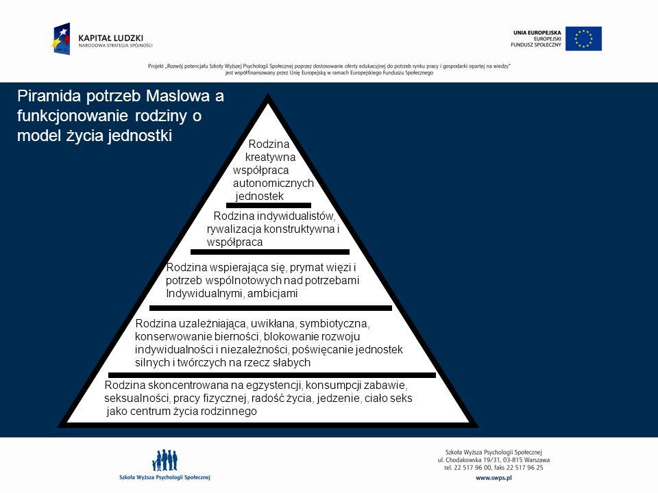Piramida potrzeb Maslowa a