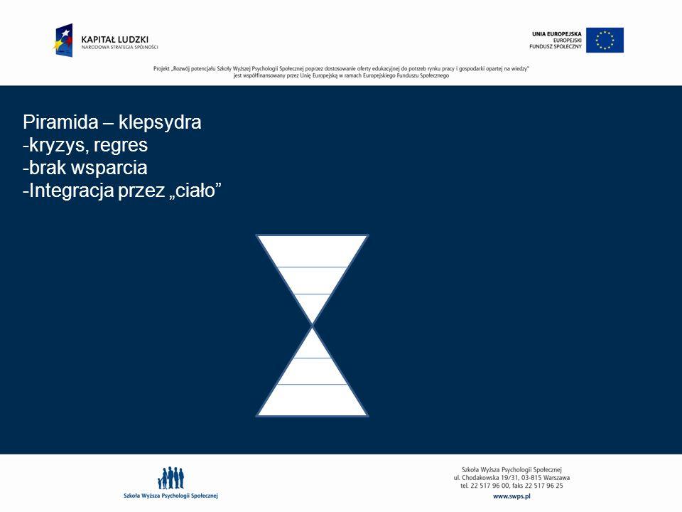 """Piramida – klepsydra kryzys, regres brak wsparcia Integracja przez """"ciało"""