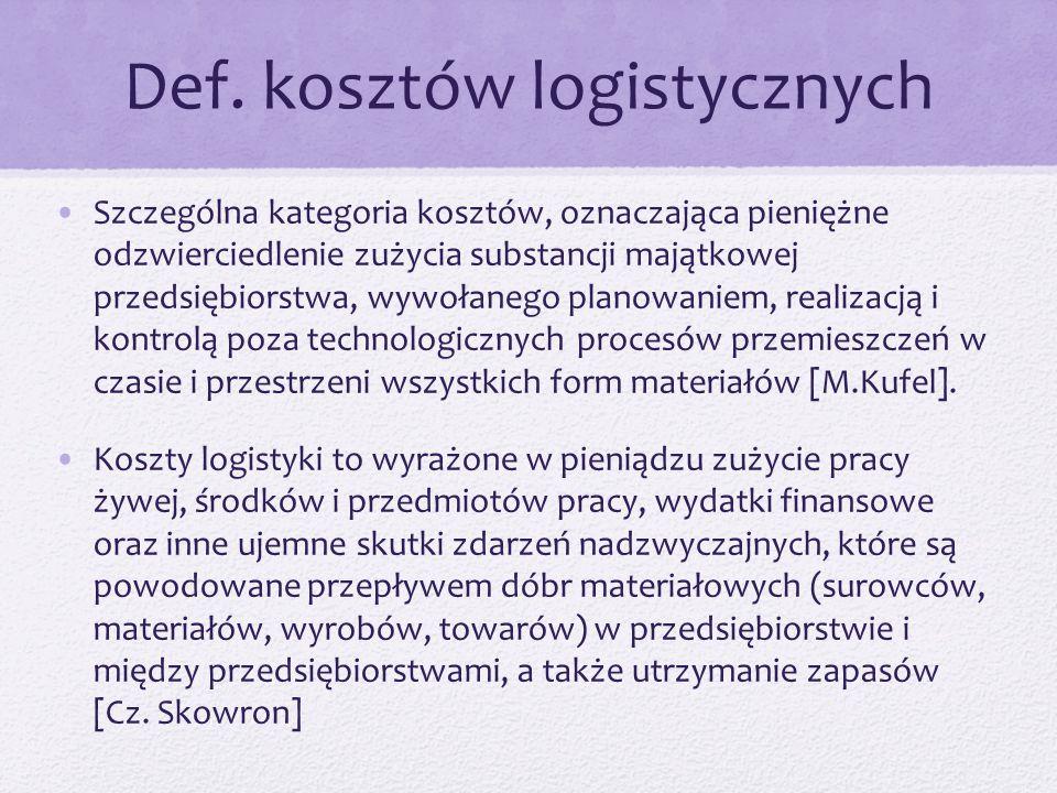 Def. kosztów logistycznych