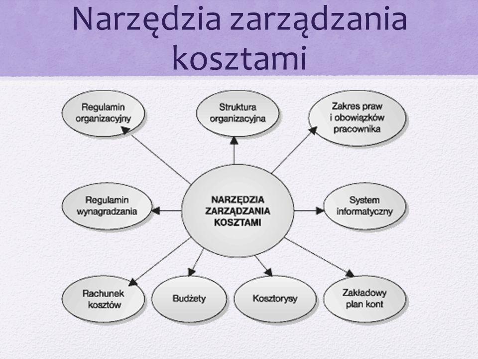 Narzędzia zarządzania kosztami