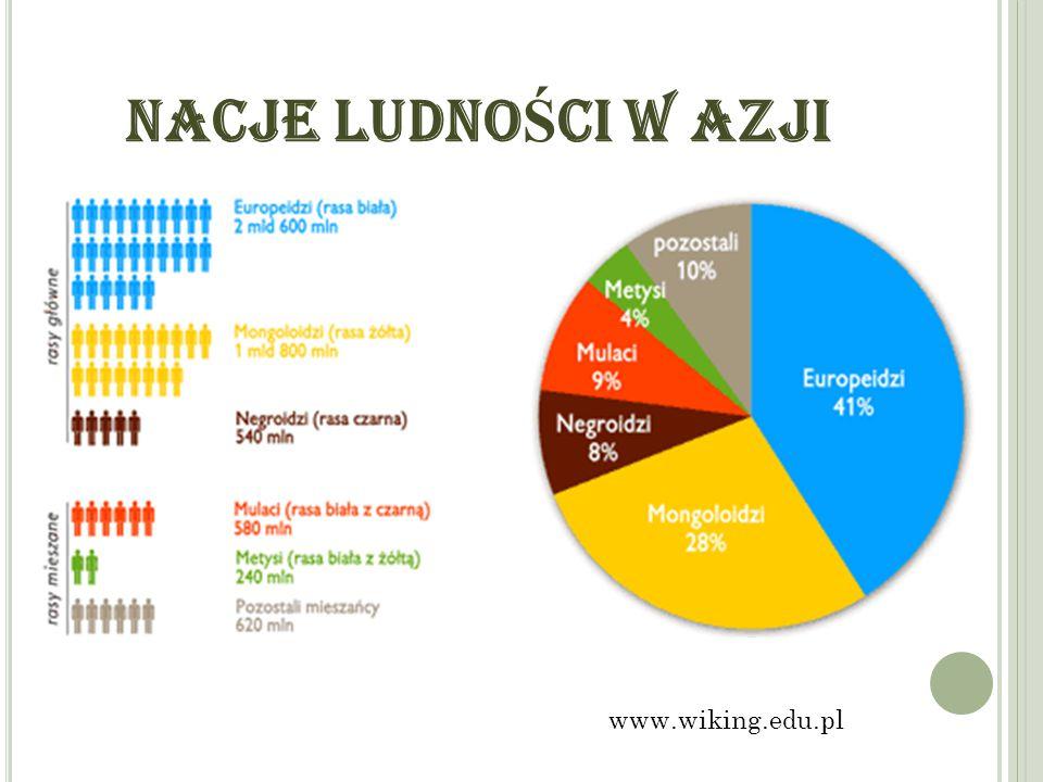 NACJE LUDNOŚCI W AZJI www.wiking.edu.pl