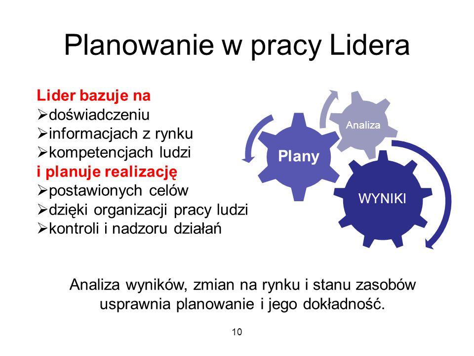 Planowanie w pracy Lidera