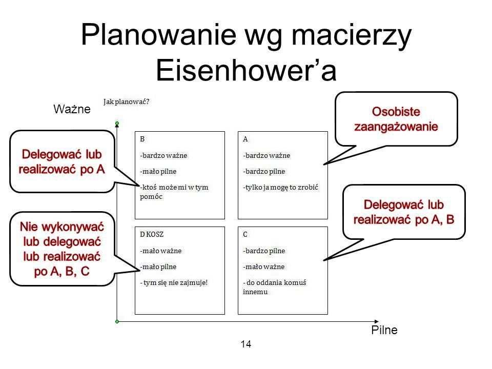 Planowanie wg macierzy Eisenhower'a