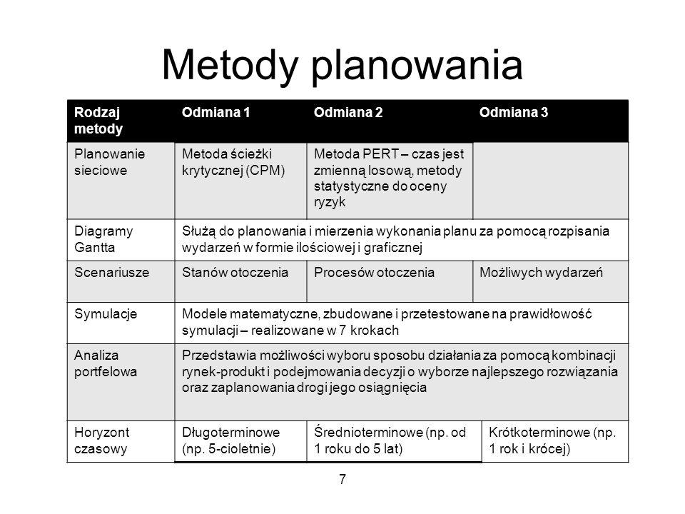Metody planowania Rodzaj metody Odmiana 1 Odmiana 2 Odmiana 3