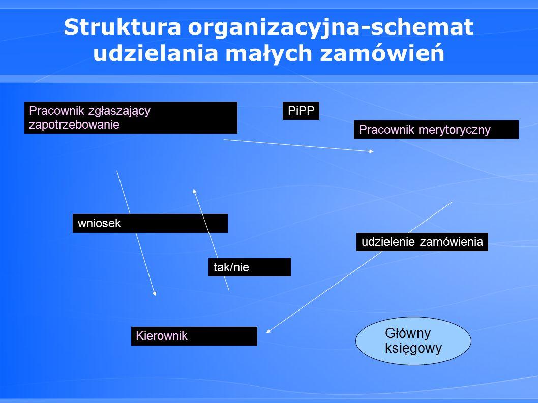 Struktura organizacyjna-schemat udzielania małych zamówień