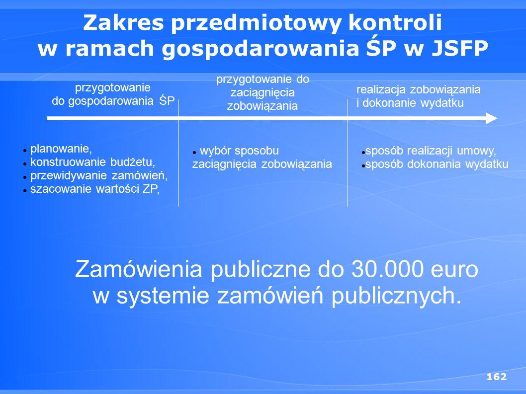 Zakres przedmiotowy kontroli w ramach gospodarowania ŚP w JSFP
