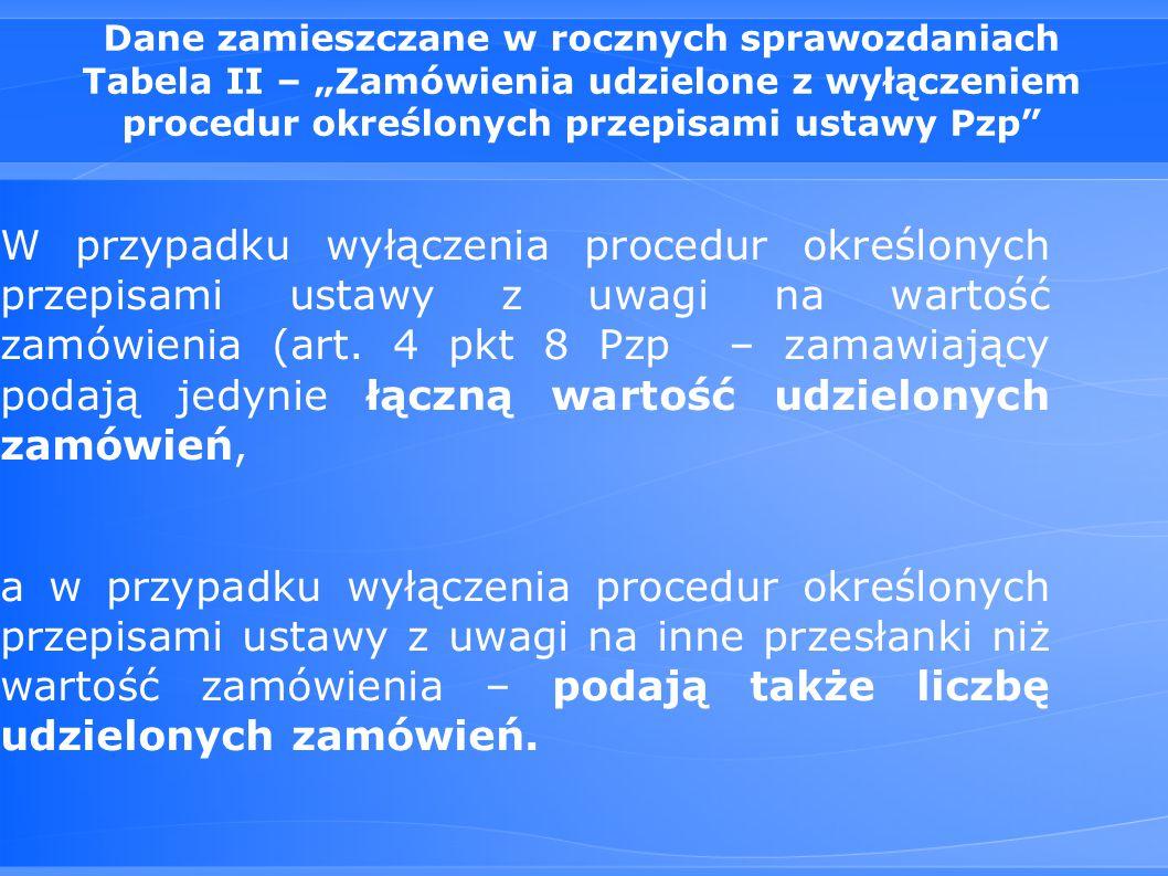 """Dane zamieszczane w rocznych sprawozdaniach Tabela II – """"Zamówienia udzielone z wyłączeniem procedur określonych przepisami ustawy Pzp"""