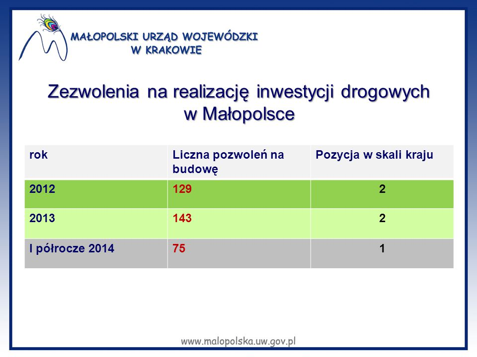 Zezwolenia na realizację inwestycji drogowych w Małopolsce