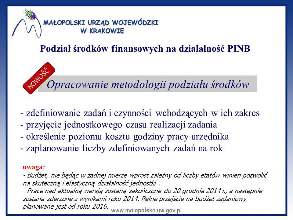 Podział środków finansowych na działalność PINB