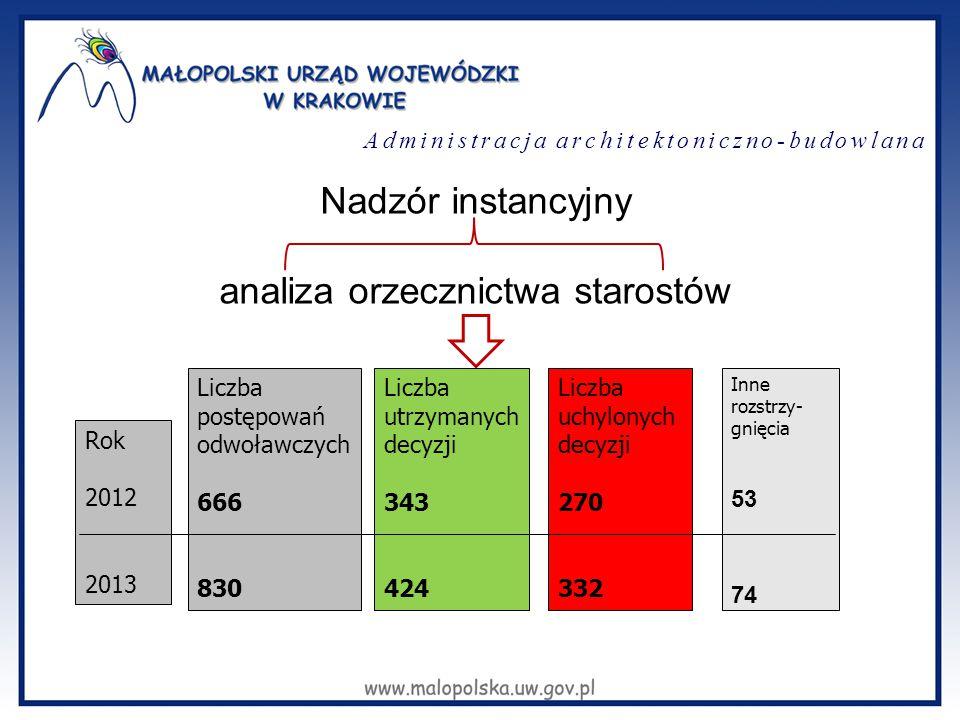 Nadzór instancyjny analiza orzecznictwa starostów