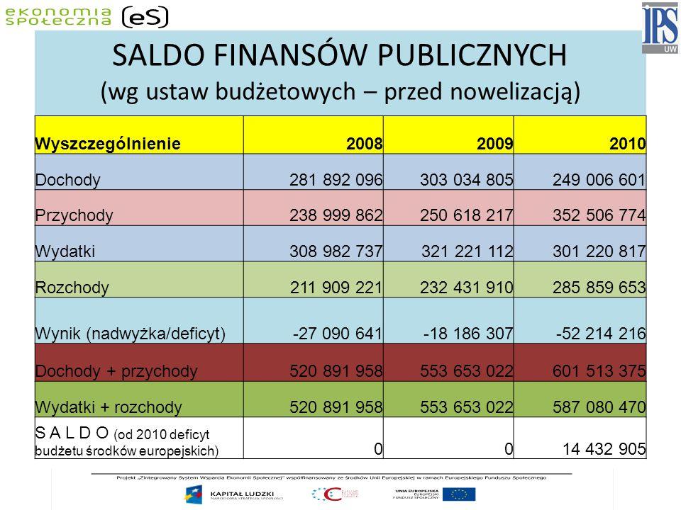 SALDO FINANSÓW PUBLICZNYCH
