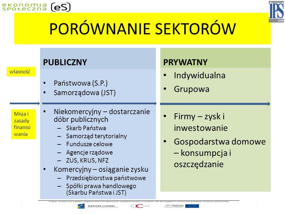 PORÓWNANIE SEKTORÓW PUBLICZNY PRYWATNY Indywidualna Grupowa