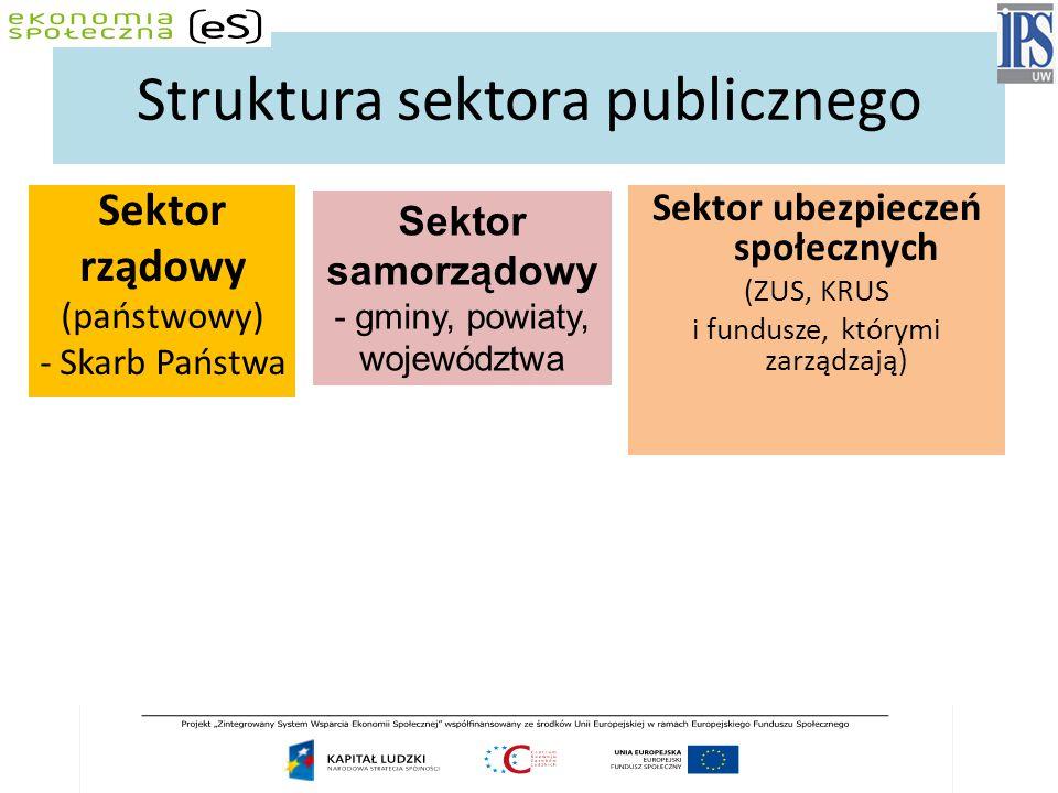 Struktura sektora publicznego