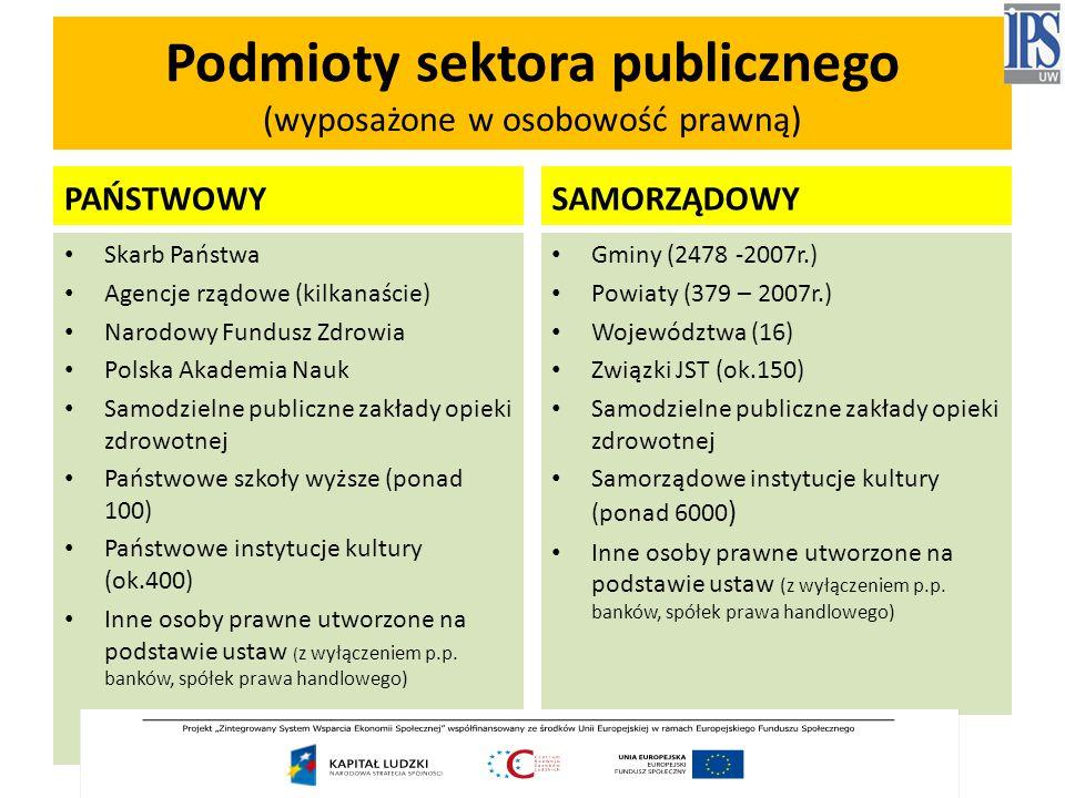 Podmioty sektora publicznego (wyposażone w osobowość prawną)