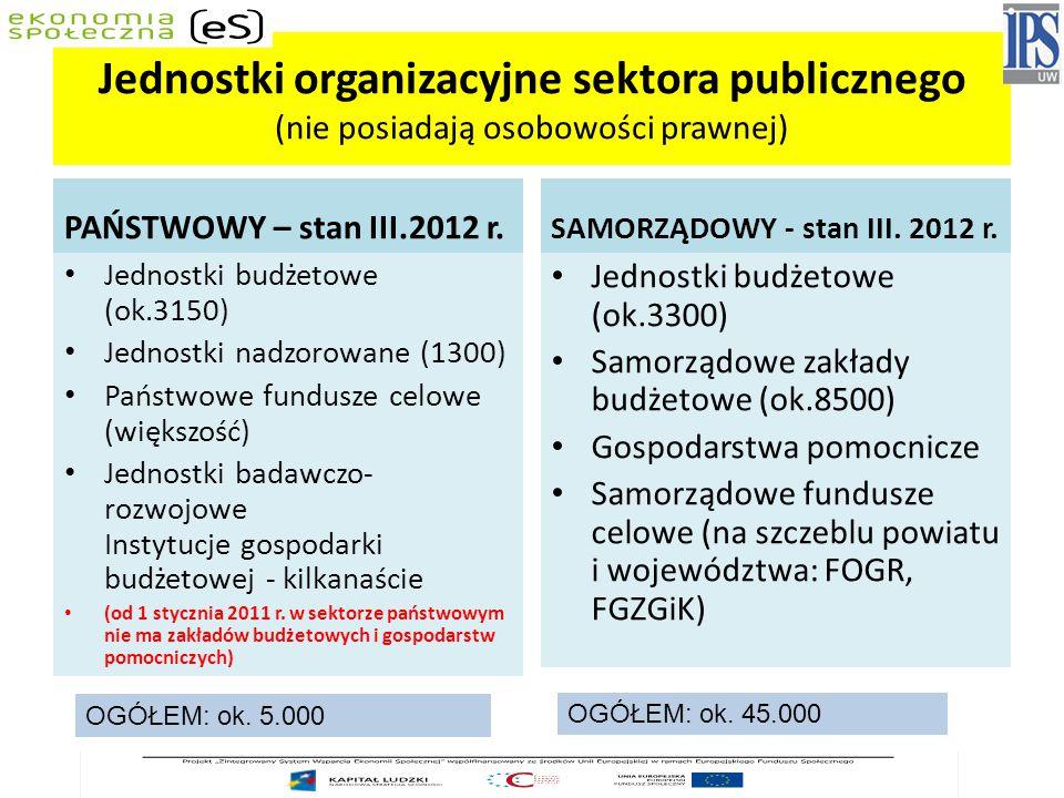 Jednostki organizacyjne sektora publicznego (nie posiadają osobowości prawnej)