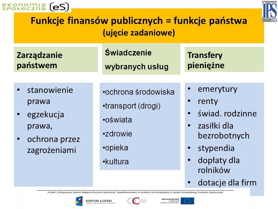 Funkcje finansów publicznych = funkcje państwa (ujęcie zadaniowe)