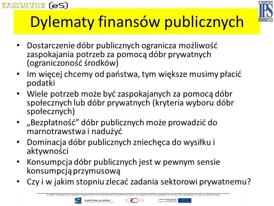 Dylematy finansów publicznych
