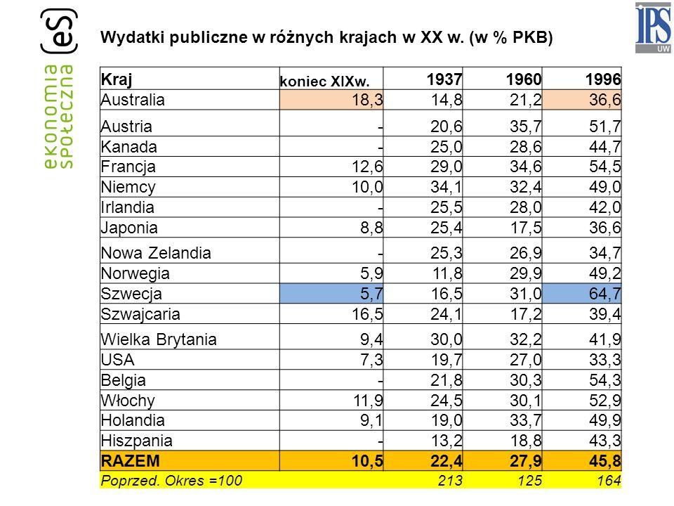 Wydatki publiczne w różnych krajach w XX w. (w % PKB) Kraj 1937 1960