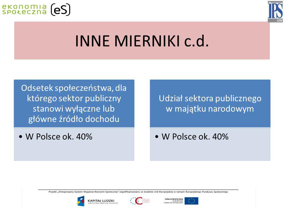 Udział sektora publicznego w majątku narodowym