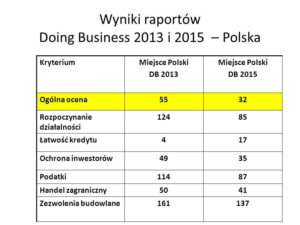 Wyniki raportów Doing Business 2013 i 2015 – Polska