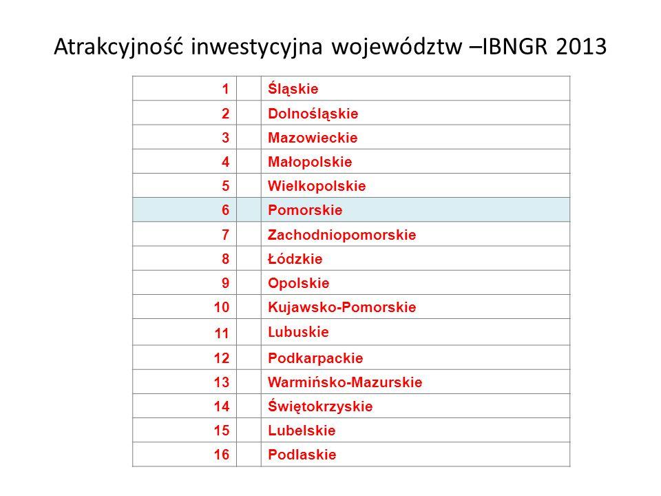 Atrakcyjność inwestycyjna województw –IBNGR 2013