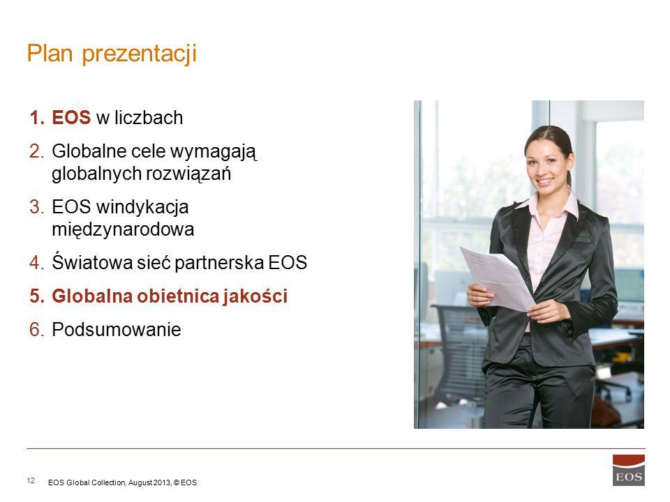 Plan prezentacji EOS w liczbach