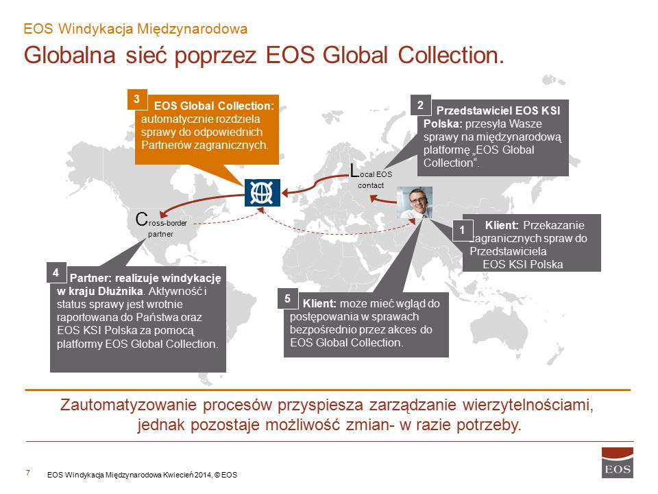 Globalna sieć poprzez EOS Global Collection.