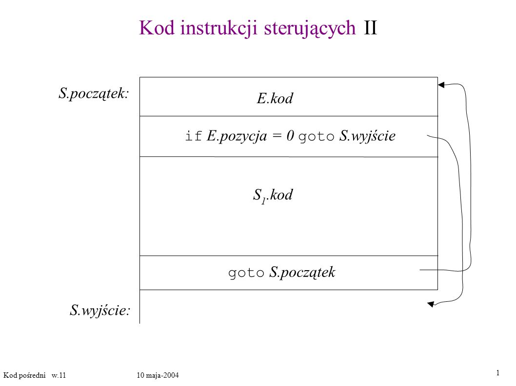 Kod instrukcji sterujących II