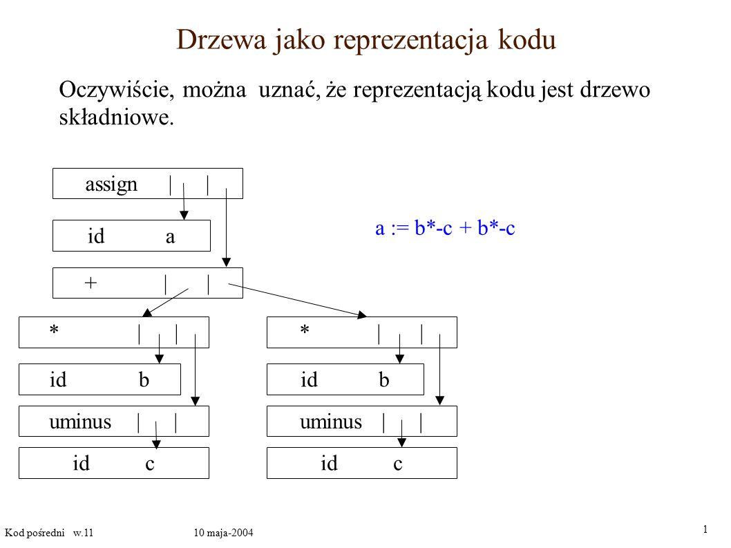 Drzewa jako reprezentacja kodu