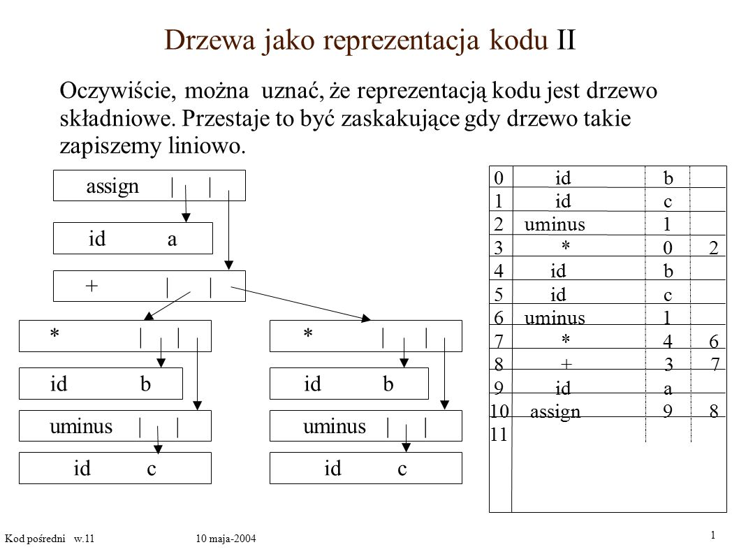 Drzewa jako reprezentacja kodu II