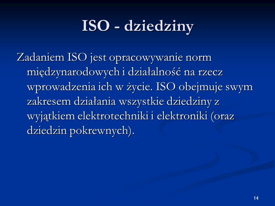 ISO - dziedziny