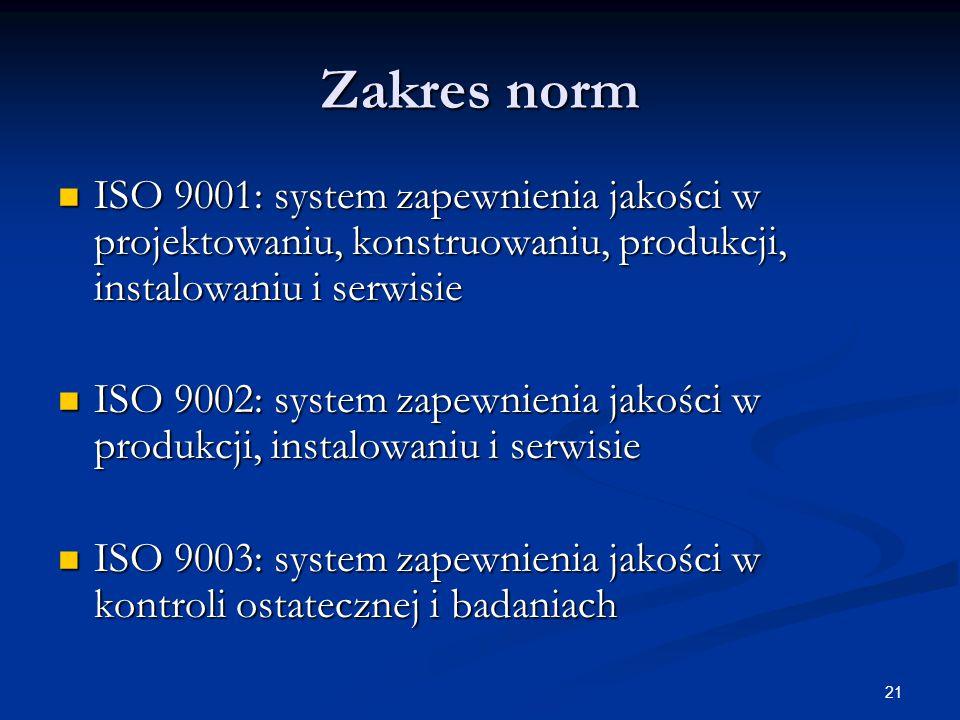 Zakres norm ISO 9001: system zapewnienia jakości w projektowaniu, konstruowaniu, produkcji, instalowaniu i serwisie.