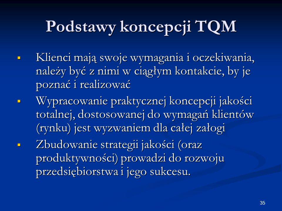 Podstawy koncepcji TQM