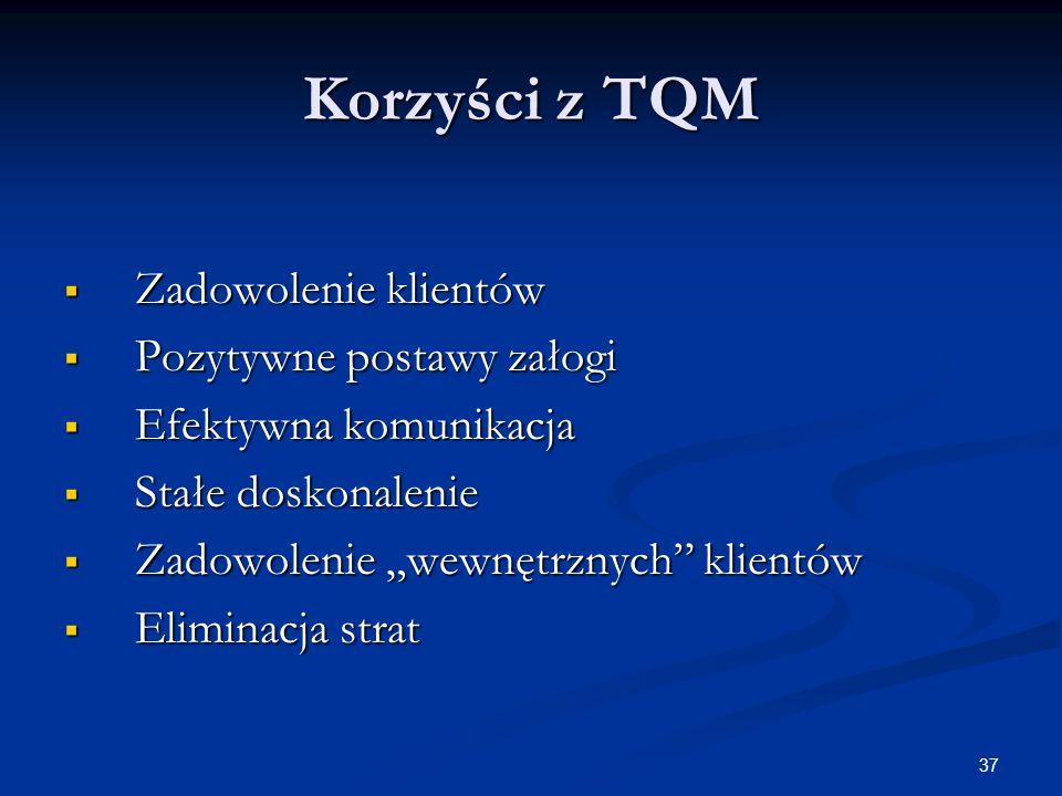 Korzyści z TQM Zadowolenie klientów Pozytywne postawy załogi
