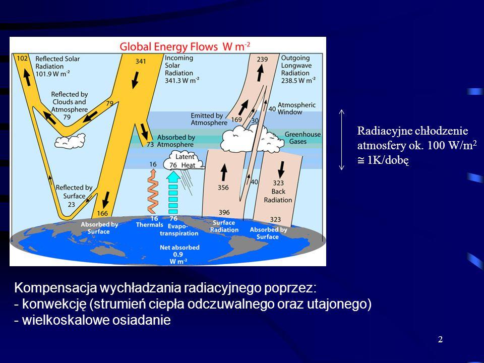 Kompensacja wychładzania radiacyjnego poprzez: