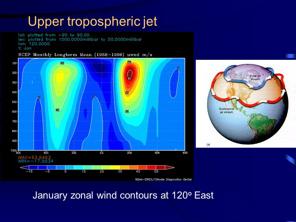 Upper tropospheric jet